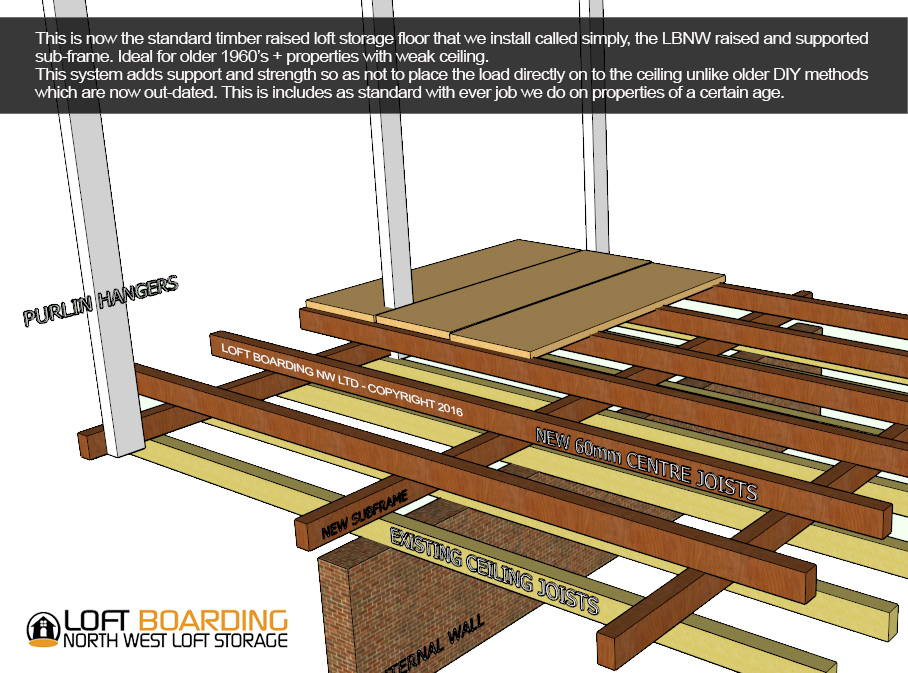 Installing the correct loft ladder