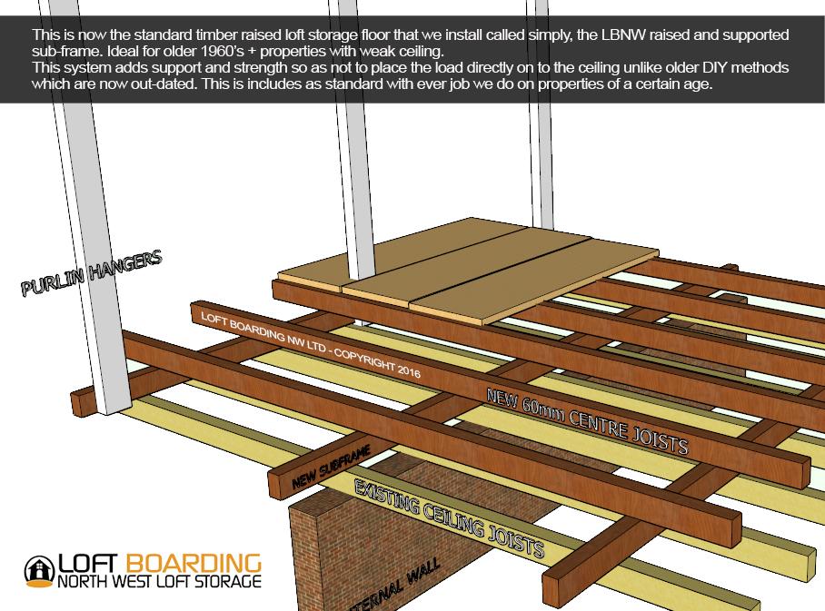 flooring ideas for attic - Manchester Loft Boarding Manchester Loft Storage