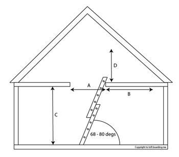Installing the correct loft ladder